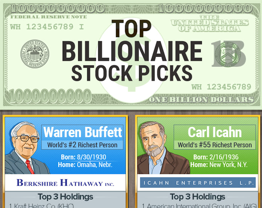 WalletHub's Infographic Reveals Top 3 Stocks That The World's Hedge Fund Billionaires Are Buying & Holding